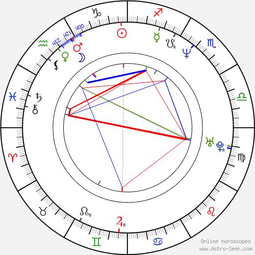 Igor Lifanov birth chart, Igor Lifanov astro natal horoscope, astrology