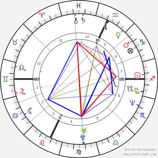 J. Mascis astro natal birth chart, J. Mascis horoscope, astrology
