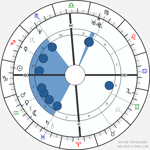 Jean-Thierry Mathurin wikipedia, horoscope, astrology, instagram
