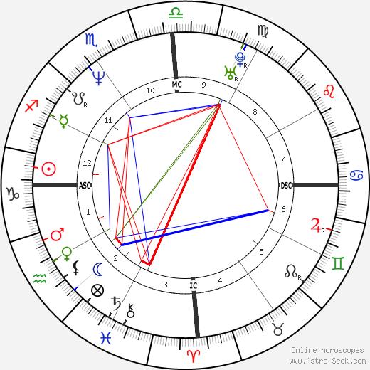 Jean-Thierry Mathurin tema natale, oroscopo, Jean-Thierry Mathurin oroscopi gratuiti, astrologia