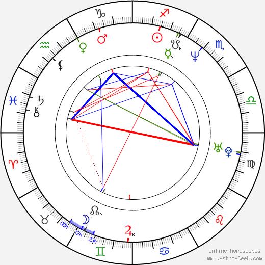 Jeffrey Wright astro natal birth chart, Jeffrey Wright horoscope, astrology