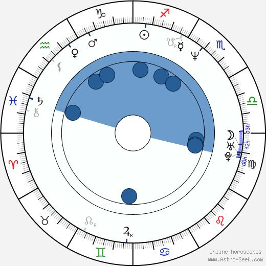 Joanna Jezewska wikipedia, horoscope, astrology, instagram