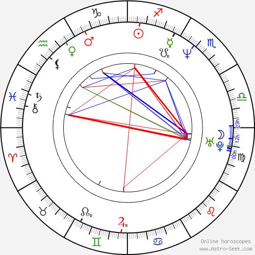 Joanna Jezewska birth chart, Joanna Jezewska astro natal horoscope, astrology