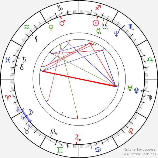 John Rzeznick день рождения гороскоп, John Rzeznick Натальная карта онлайн