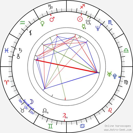 Jon Killough день рождения гороскоп, Jon Killough Натальная карта онлайн