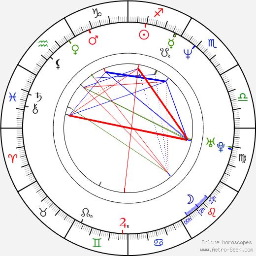 José Corbacho birth chart, José Corbacho astro natal horoscope, astrology