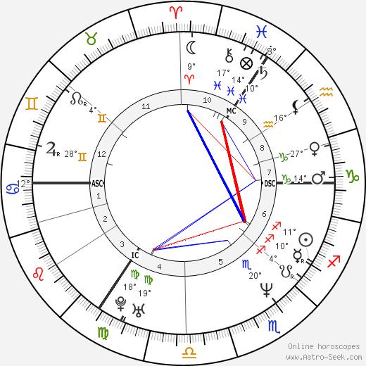Katarina Witt birth chart, biography, wikipedia 2020, 2021