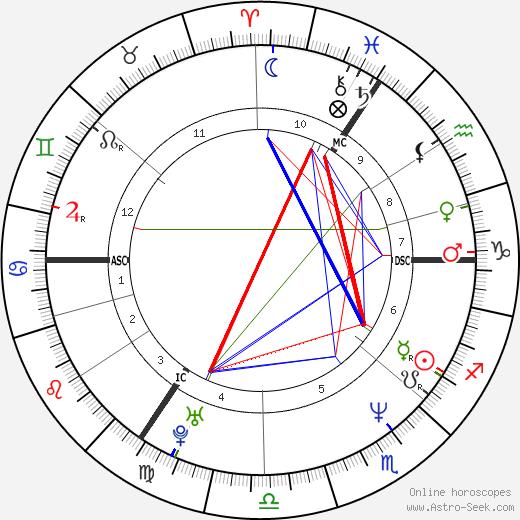 Katarina Witt birth chart, Katarina Witt astro natal horoscope, astrology
