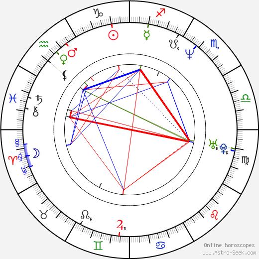 Li Gong astro natal birth chart, Li Gong horoscope, astrology