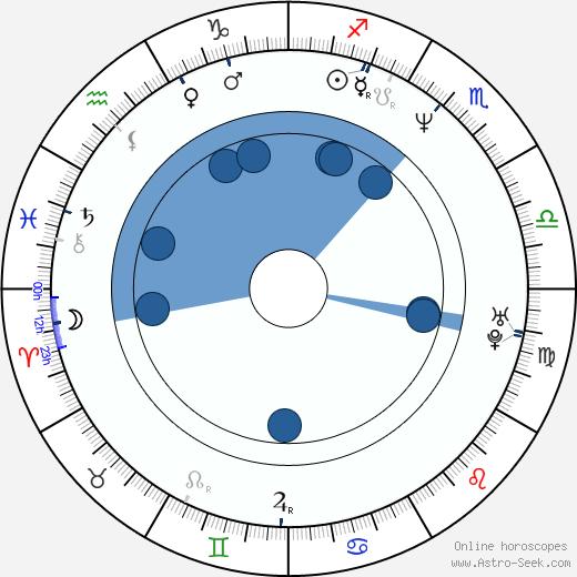 Marc Gomes wikipedia, horoscope, astrology, instagram