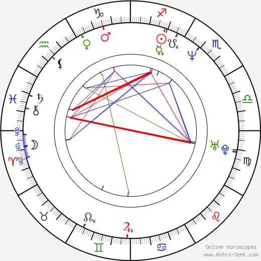 Marc Gomes birth chart, Marc Gomes astro natal horoscope, astrology