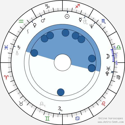 Marius Holst wikipedia, horoscope, astrology, instagram