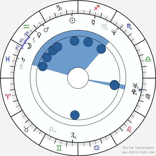 Michael Polchlopek wikipedia, horoscope, astrology, instagram