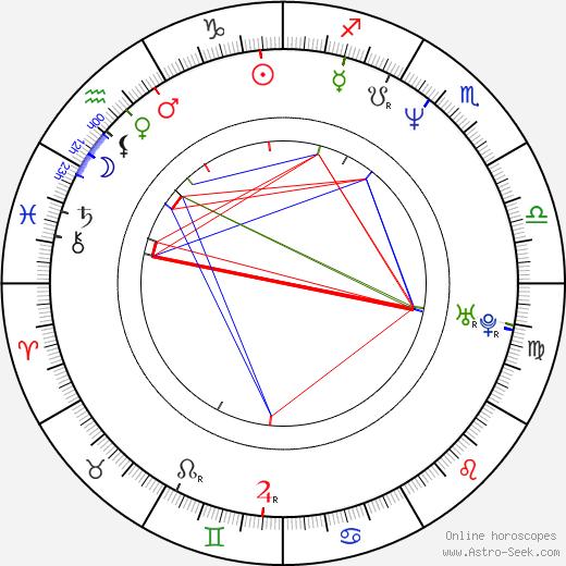 Michael Polchlopek birth chart, Michael Polchlopek astro natal horoscope, astrology