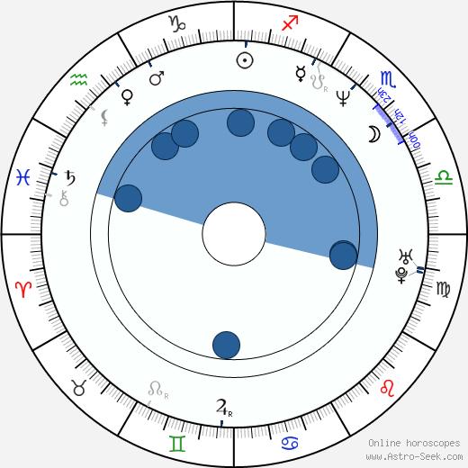 Monika Pelcová wikipedia, horoscope, astrology, instagram