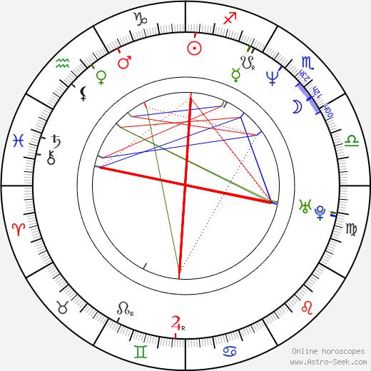 Monika Pelcová день рождения гороскоп, Monika Pelcová Натальная карта онлайн
