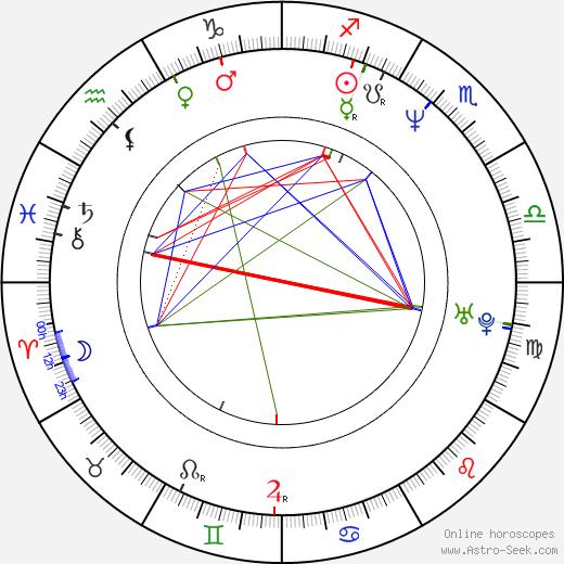 Mylo Ironbear birth chart, Mylo Ironbear astro natal horoscope, astrology