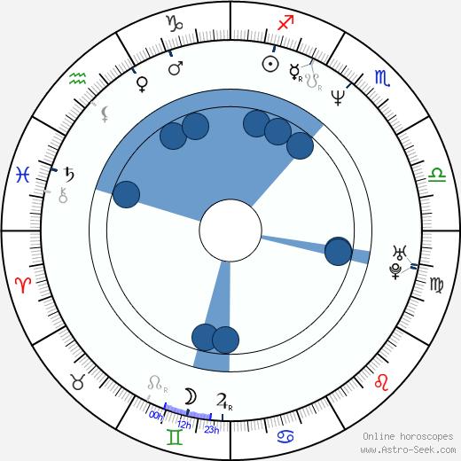 Paul Moncrief wikipedia, horoscope, astrology, instagram