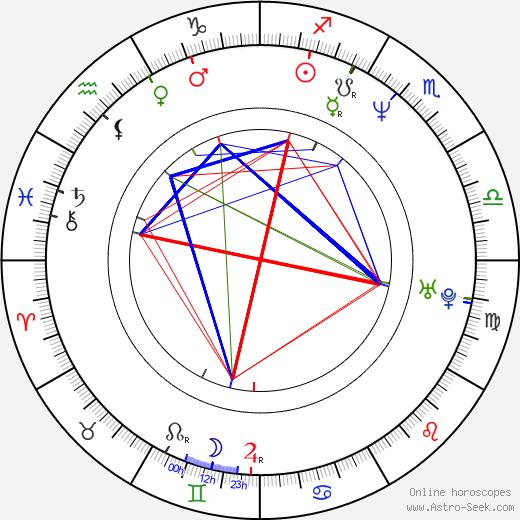 Paul Moncrief birth chart, Paul Moncrief astro natal horoscope, astrology