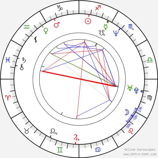 Pavel Křemen день рождения гороскоп, Pavel Křemen Натальная карта онлайн