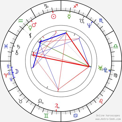 Pirre Pasanen birth chart, Pirre Pasanen astro natal horoscope, astrology