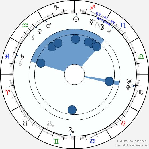 Robert Cavanah wikipedia, horoscope, astrology, instagram