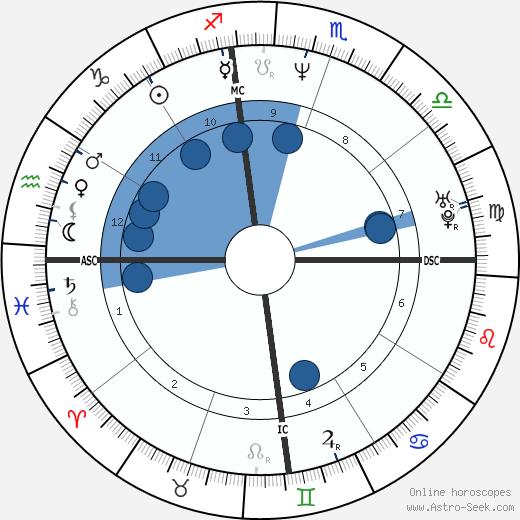 Salman Khan wikipedia, horoscope, astrology, instagram