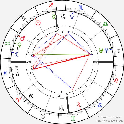 Salman Khan Astro Birth Chart Horoscope Date Of Birth