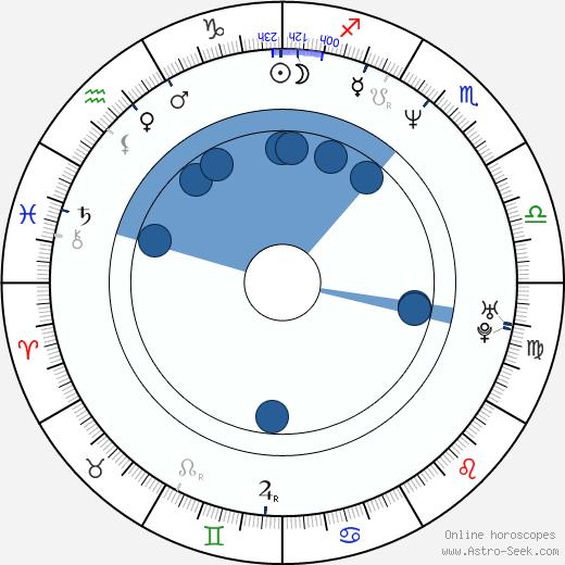 Sergi López wikipedia, horoscope, astrology, instagram