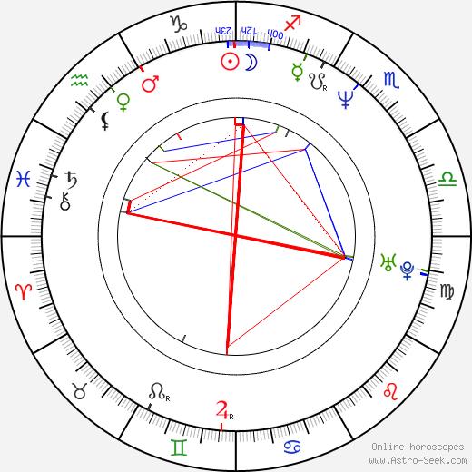 Sergi López astro natal birth chart, Sergi López horoscope, astrology