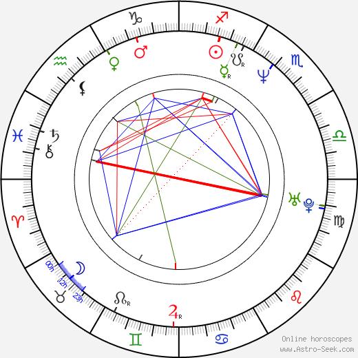 Sooraj R. Barjatya день рождения гороскоп, Sooraj R. Barjatya Натальная карта онлайн