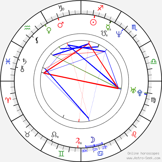 Stephanie Morgenstern birth chart, Stephanie Morgenstern astro natal horoscope, astrology