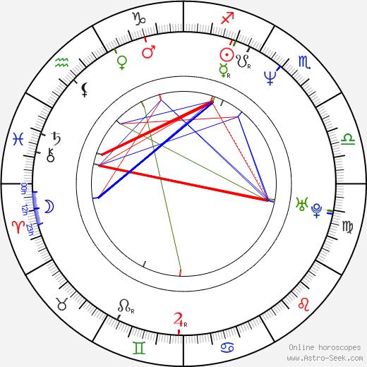 Steve Harris birth chart, Steve Harris astro natal horoscope, astrology