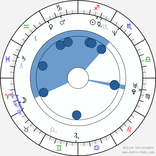 Tony Munch wikipedia, horoscope, astrology, instagram
