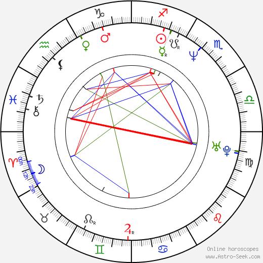 Tony Munch birth chart, Tony Munch astro natal horoscope, astrology