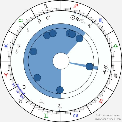 Tony Sagastizado I wikipedia, horoscope, astrology, instagram