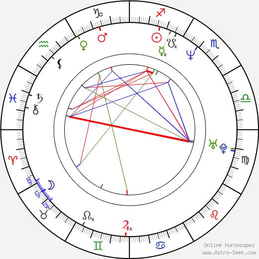 Tony Sagastizado I birth chart, Tony Sagastizado I astro natal horoscope, astrology
