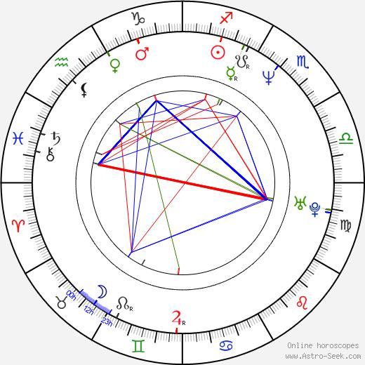 Toshinori Omi birth chart, Toshinori Omi astro natal horoscope, astrology