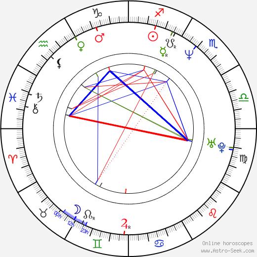 Zacharias Preen birth chart, Zacharias Preen astro natal horoscope, astrology