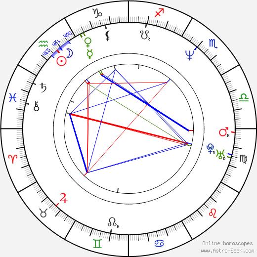 Abdul Ayoola birth chart, Abdul Ayoola astro natal horoscope, astrology