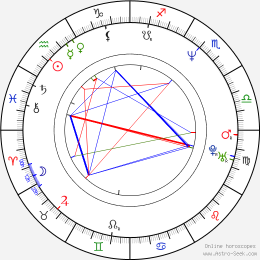 Adam Kamień birth chart, Adam Kamień astro natal horoscope, astrology