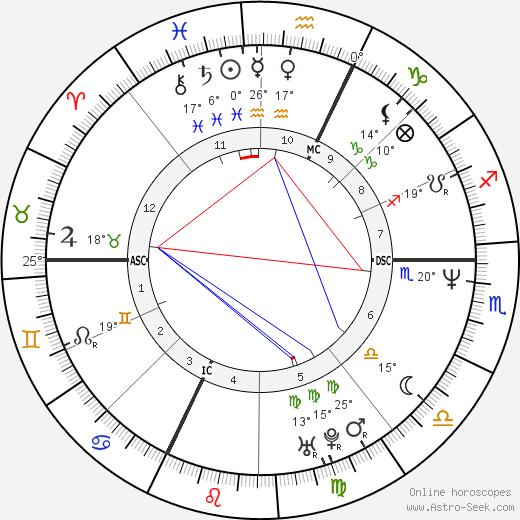 Alessandra Virginio birth chart, biography, wikipedia 2020, 2021