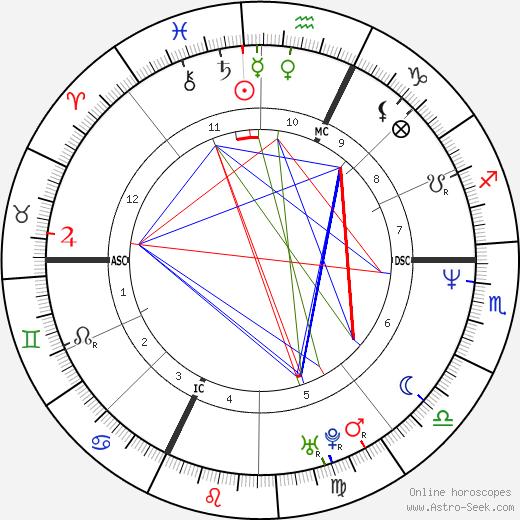 Alessandra Virginio birth chart, Alessandra Virginio astro natal horoscope, astrology
