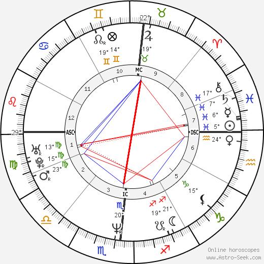 Alessandro Gassman birth chart, biography, wikipedia 2019, 2020