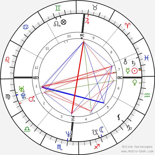 Alessandro Gassman astro natal birth chart, Alessandro Gassman horoscope, astrology