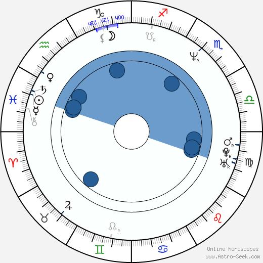 Alison Armitage wikipedia, horoscope, astrology, instagram