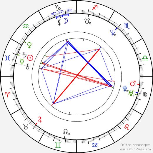 Alison Armitage birth chart, Alison Armitage astro natal horoscope, astrology