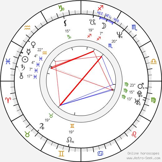 Andrzej Saramonowicz birth chart, biography, wikipedia 2019, 2020