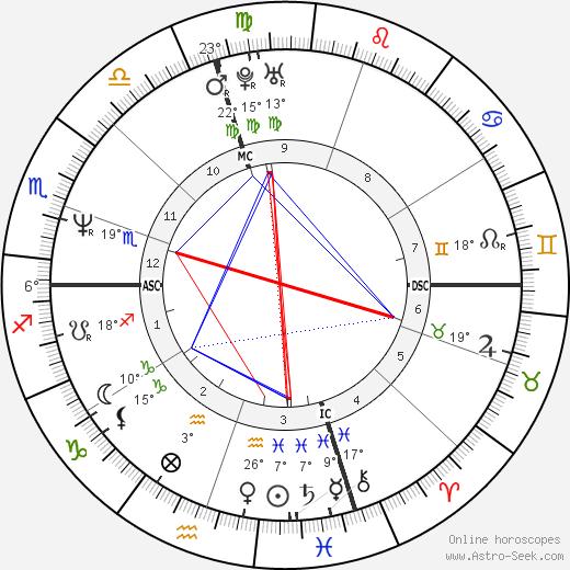 Anicka Rodman birth chart, biography, wikipedia 2020, 2021