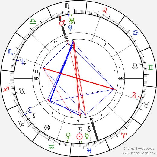 Anicka Rodman birth chart, Anicka Rodman astro natal horoscope, astrology